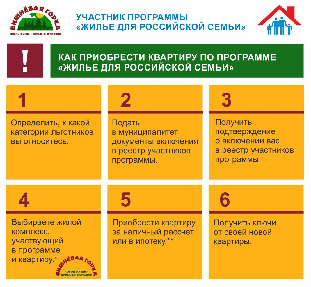 Список на жилье по программе жилище